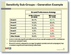 sensitivysubgroups